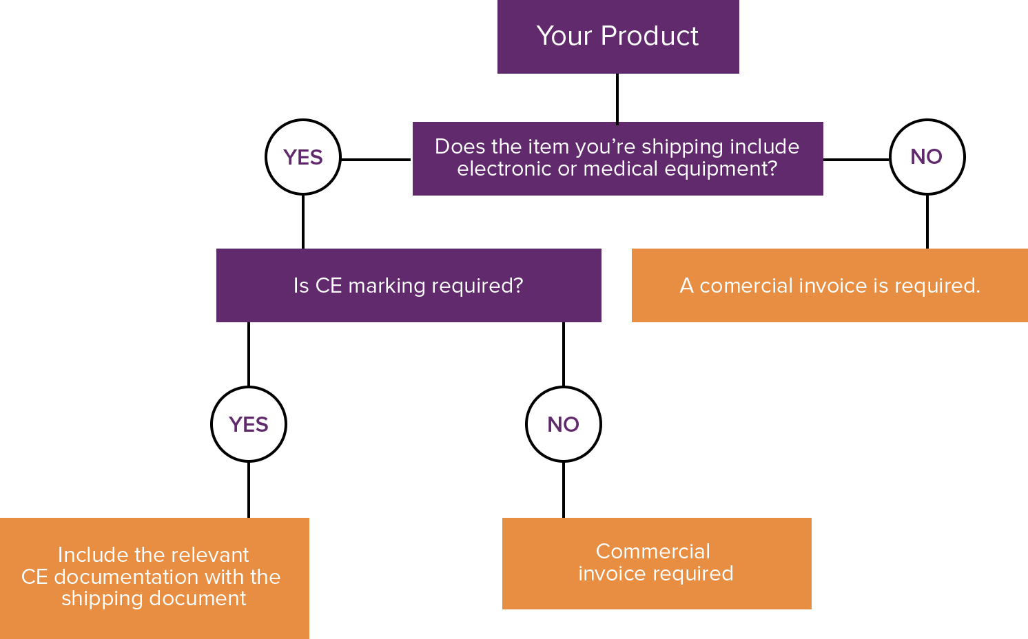 Flowchart explaining when do I need a CE Marking for products entering England