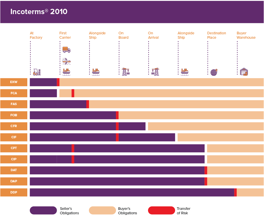 Incoterms and how they relate to each other
